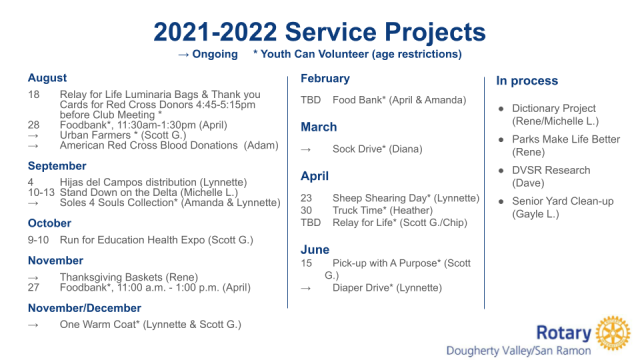 2021-2022 Service Projects (1)